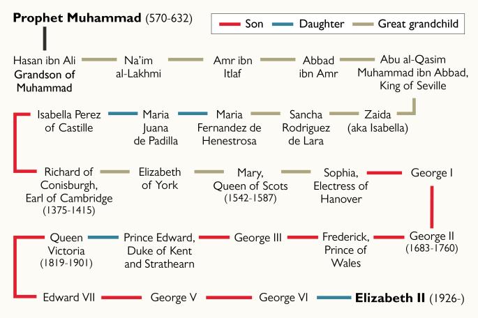شجره نامه سیادت ملکه الیزابت که جعلی است