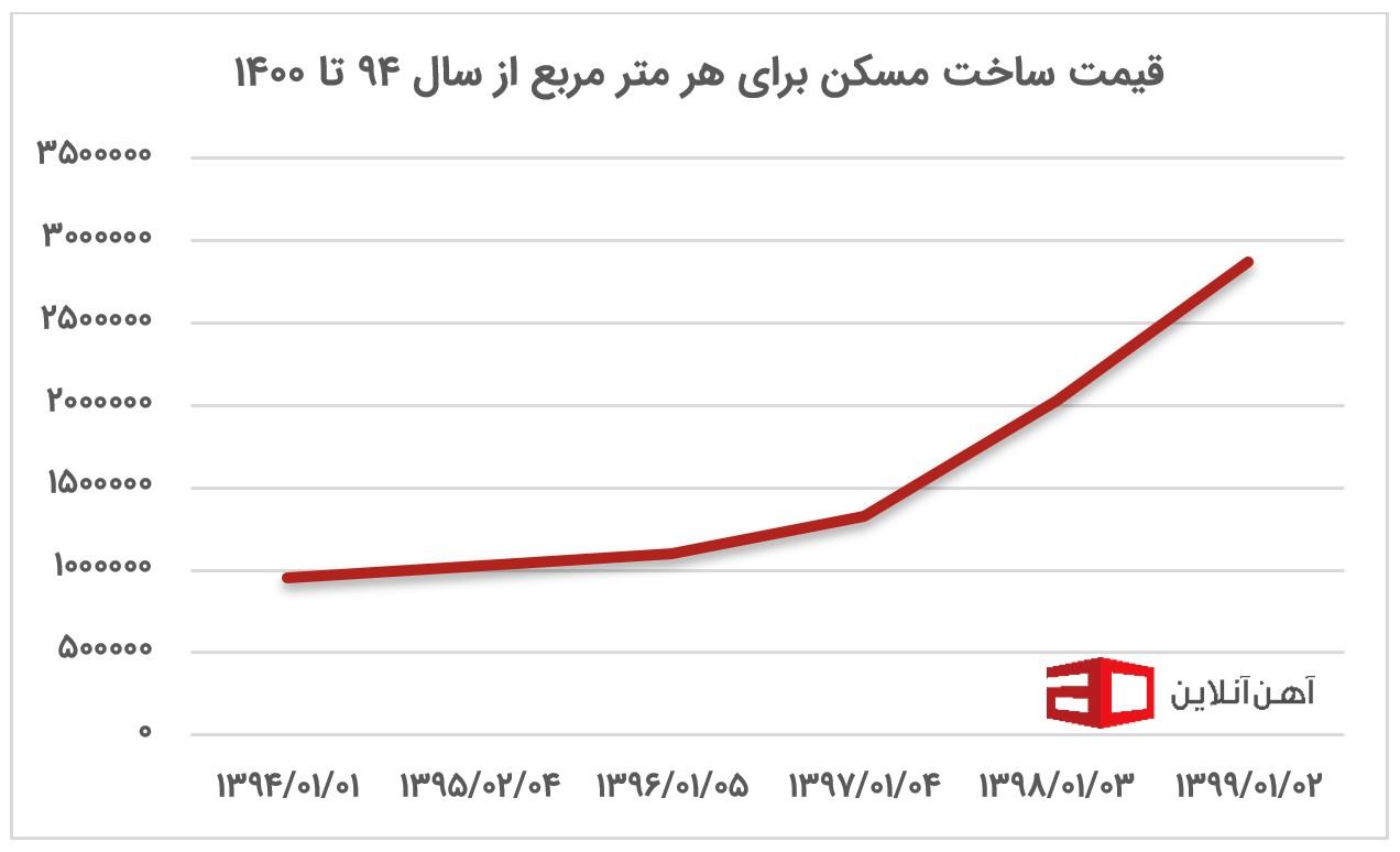 نمودار بهای تمامشده مسکن از سال 94 تا 1400