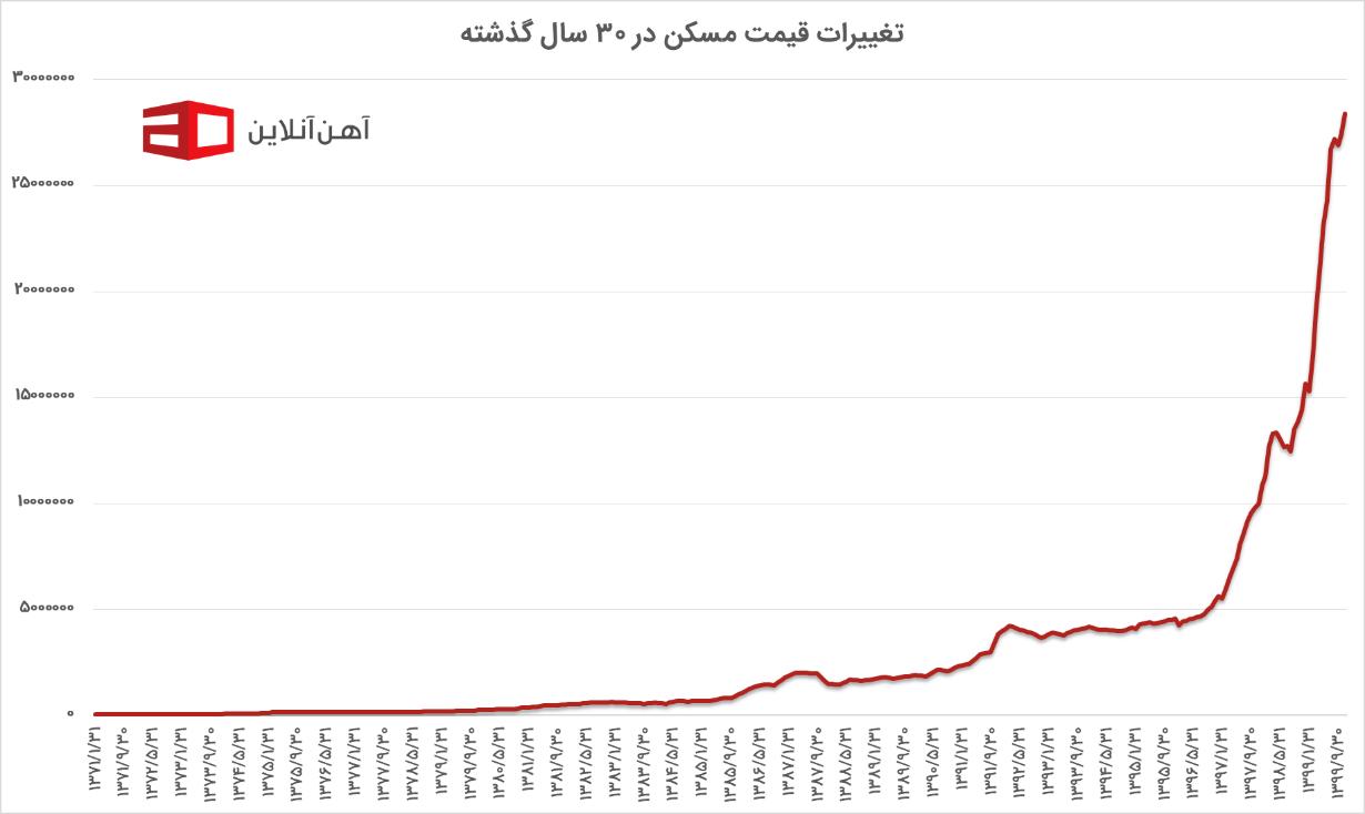 نمودار تغییرات قیمت مسکن در 30 سال گذشته